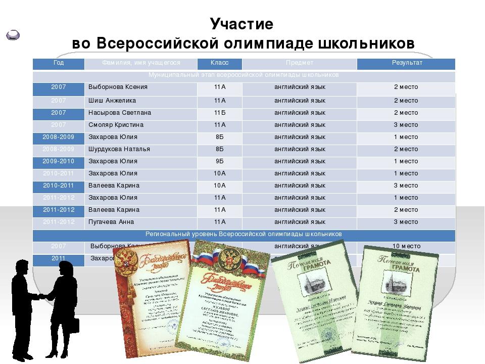 Участие во Всероссийской олимпиаде школьников Год Фамилия, имя учащегося Кла...
