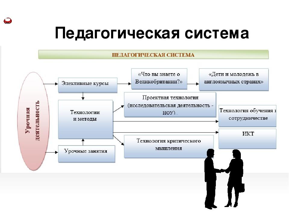 Педагогическая система Content  Background information Summary Personal res...