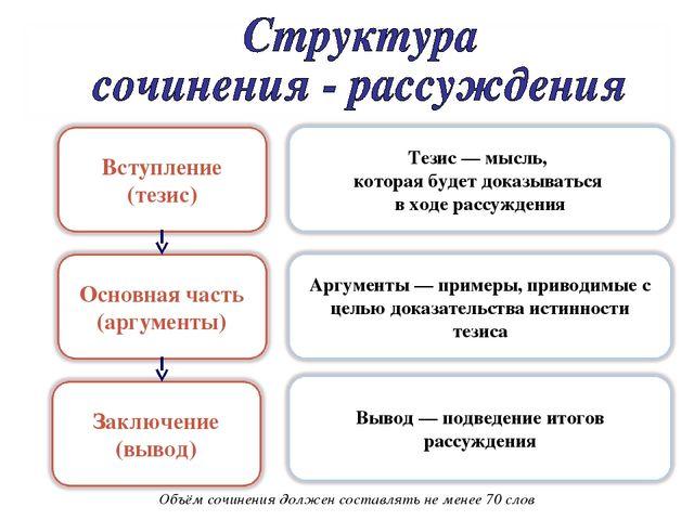 Презентация Учимся писать сочинение рассуждение Задание  Объём сочинения должен составлять не менее 70 слов