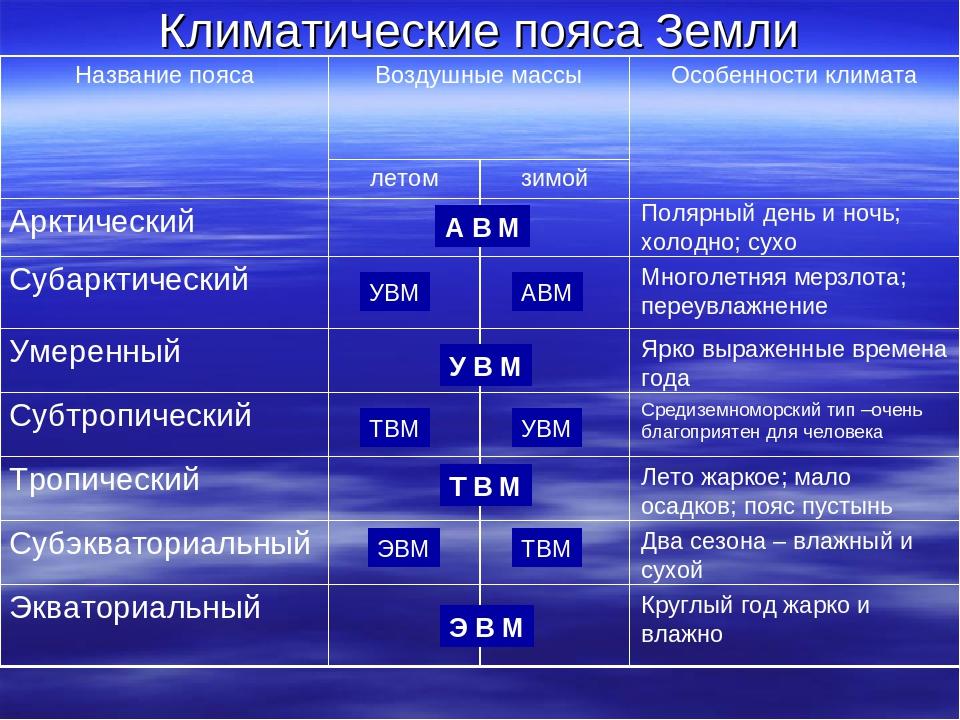 Климатические пояса Земли А В М УВМ АВМ У В М ТВМ УВМ Т В М ЭВМ ТВМ Э В М Пол...