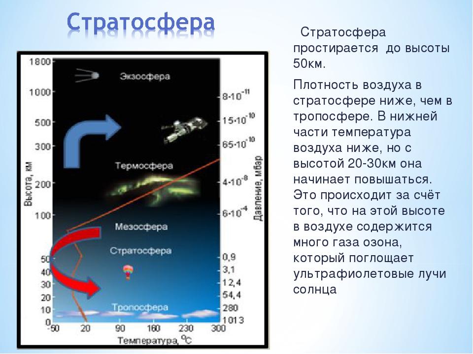 Стратосфера простирается до высоты 50км. Плотность воздуха в стратосфере ниж...