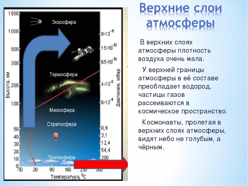 В верхних слоях атмосферы плотность воздуха очень мала. У верхней границы ат...