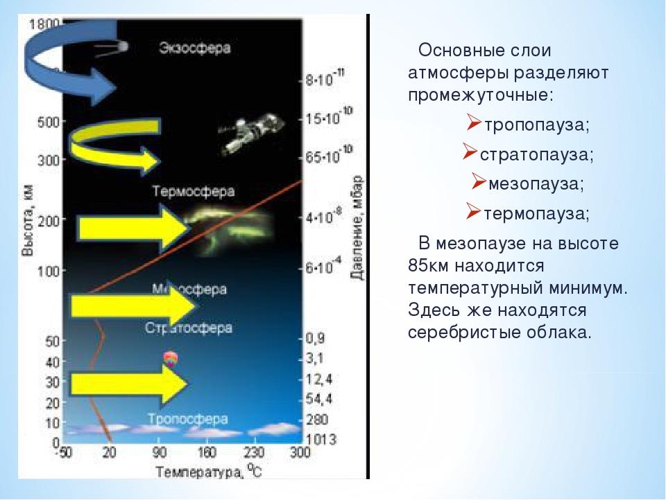 Основные слои атмосферы разделяют промежуточные: тропопауза; стратопауза; ме...