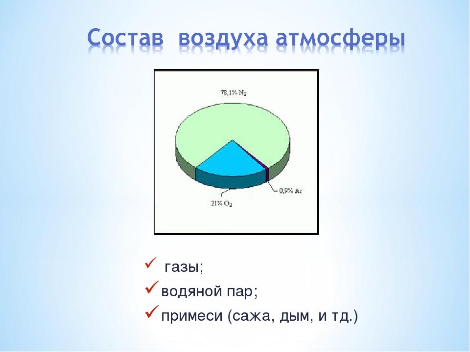 газы; водяной пар; примеси (сажа, дым, и тд.)