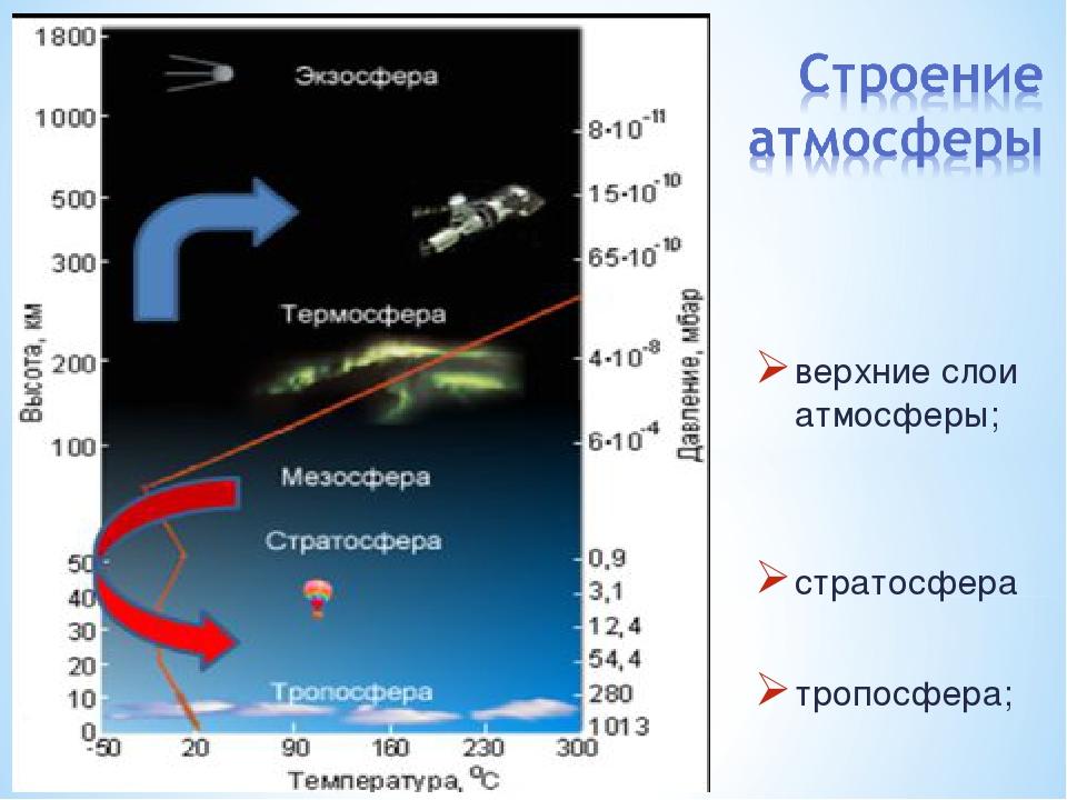 верхние слои атмосферы; стратосфера тропосфера;