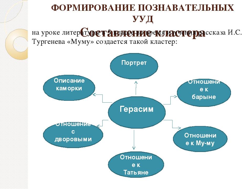 ФОРМИРОВАНИЕ ПОЗНАВАТЕЛЬНЫХ УУД Составление кластера на уроке литературы в 5...