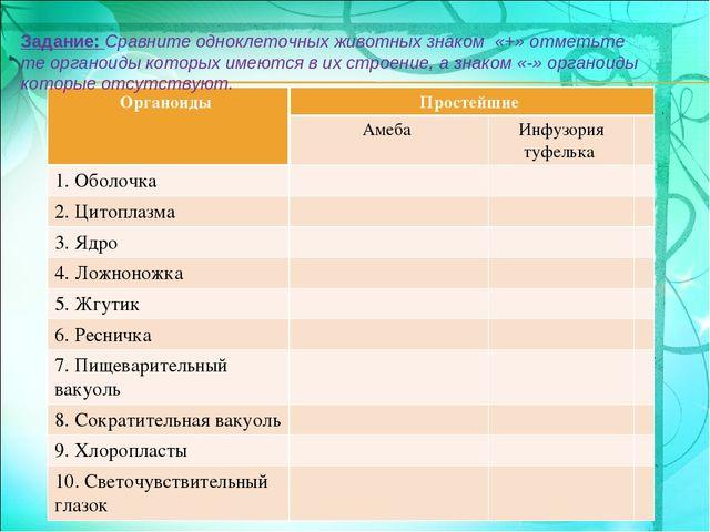 Календарно тематическое планирование уроков для 5 классов фгос по биологии к учебнику сухоруковой