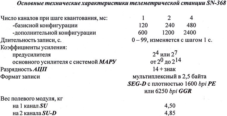 инструкция для sercel 428 rus