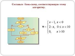 Составьте блок-схему, соответствующую этому алгоритму.