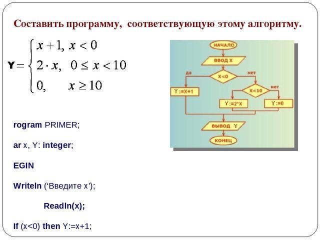 Составить программу, соответствующую этому алгоритму. Program PRIMER; Var x,...