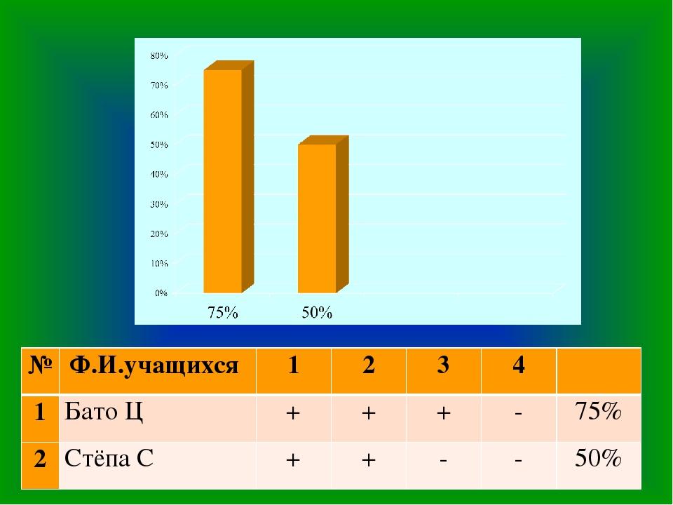 №Ф.И.учащихся 1234 1Бато Ц+++-75% 2Стёпа С++--50%