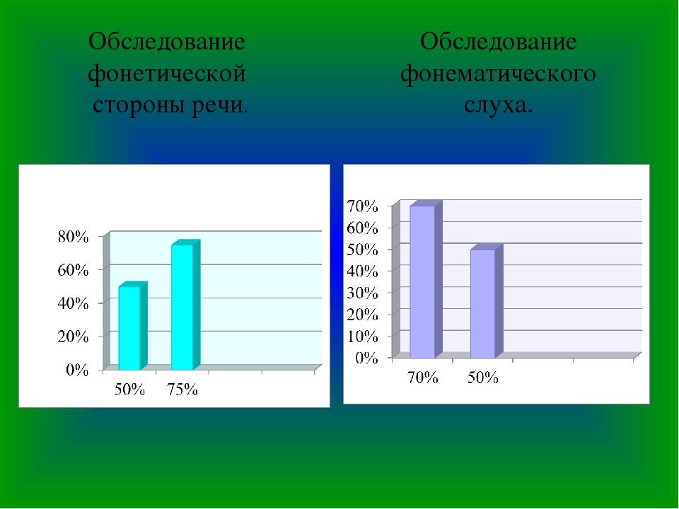 Обследование фонетической стороны речи. Обследование фонематического слуха.