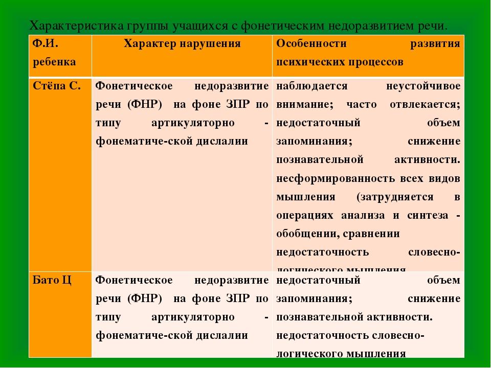 Характеристика группы учащихся с фонетическим недоразвитием речи. Ф.И. ребенк...