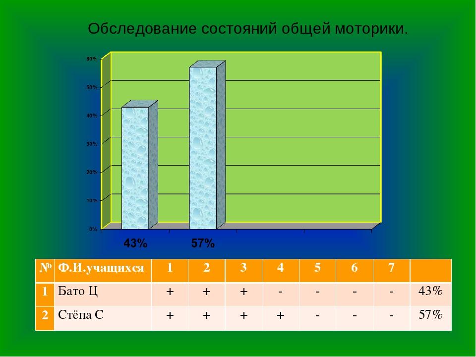 Обследование состояний общей моторики. №Ф.И.учащихся 1234567 1Бато...