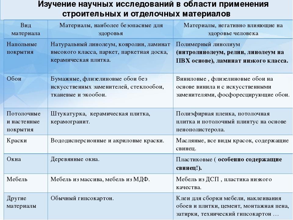Изучение научных исследований в области применения строительных и отделочных...