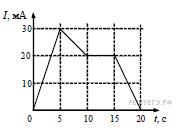 Контрольная работа по теме Магнитное и электромагнитное поле  Ответ выразите в мкВ hello html 3860c91f png