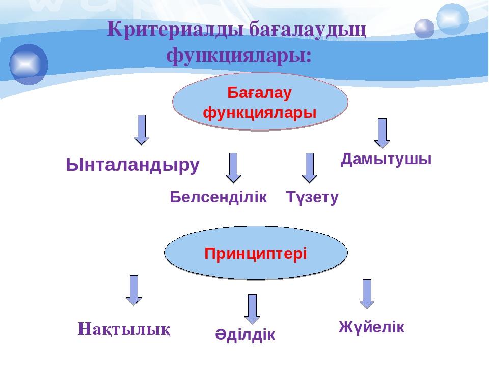 Бағалау функциялары Принциптері Критериалды бағалаудың функциялары: Ынталанды...