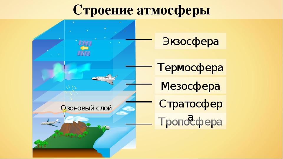 структура атмосферы земли схема по слоям