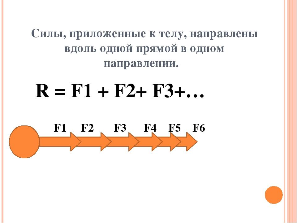 Силы, приложенные к телу, направлены вдоль одной прямой в одном направлении....