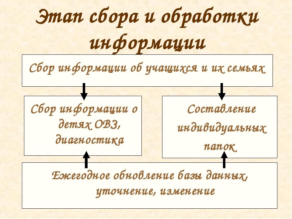 Этап сбора и обработки информации Сбор информации об учащихся и их семьях Сбо...