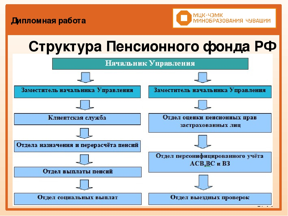 Презентация по праву социального обеспечения Организация работы  слайда 7 Дипломная работа 5 11 Структура Пенсионного фонда РФ