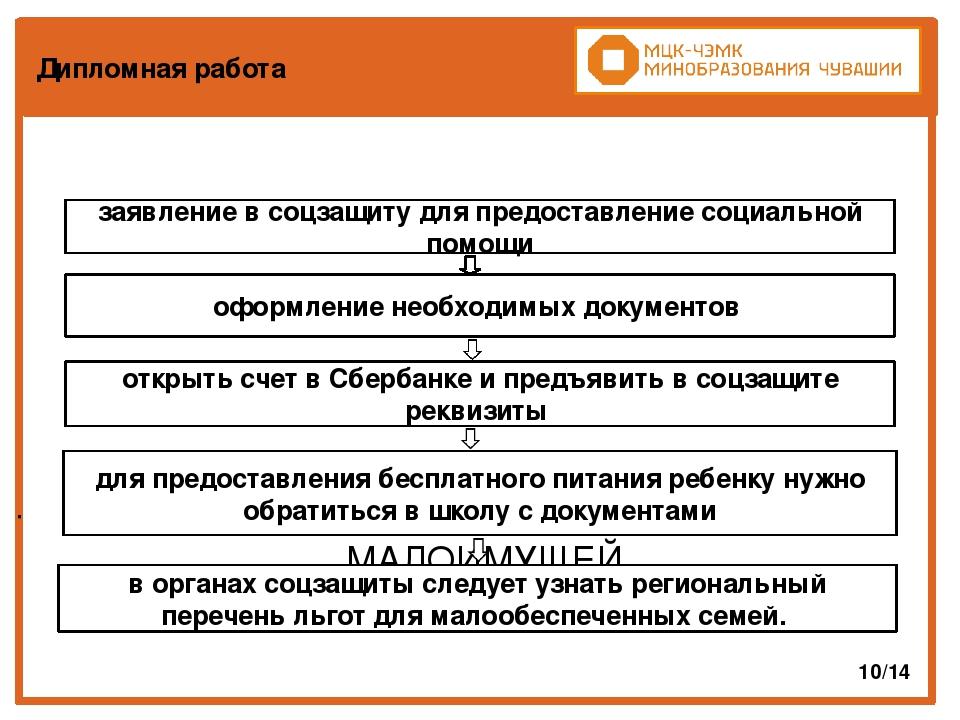 Презентация по праву социального обеспечения Порядок оказания  слайда 10 Дипломная работа ПРИЗНАНИЯ ГРАЖДАНИНА ИЛИ СЕМЬИ МАЛОИМУЩЕЙ 10 14 заявление