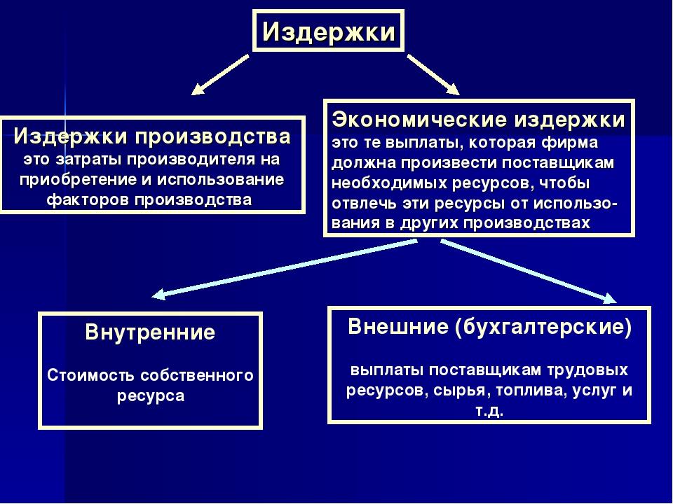 понятие и классификация издержек производства кратко интернет-магазине