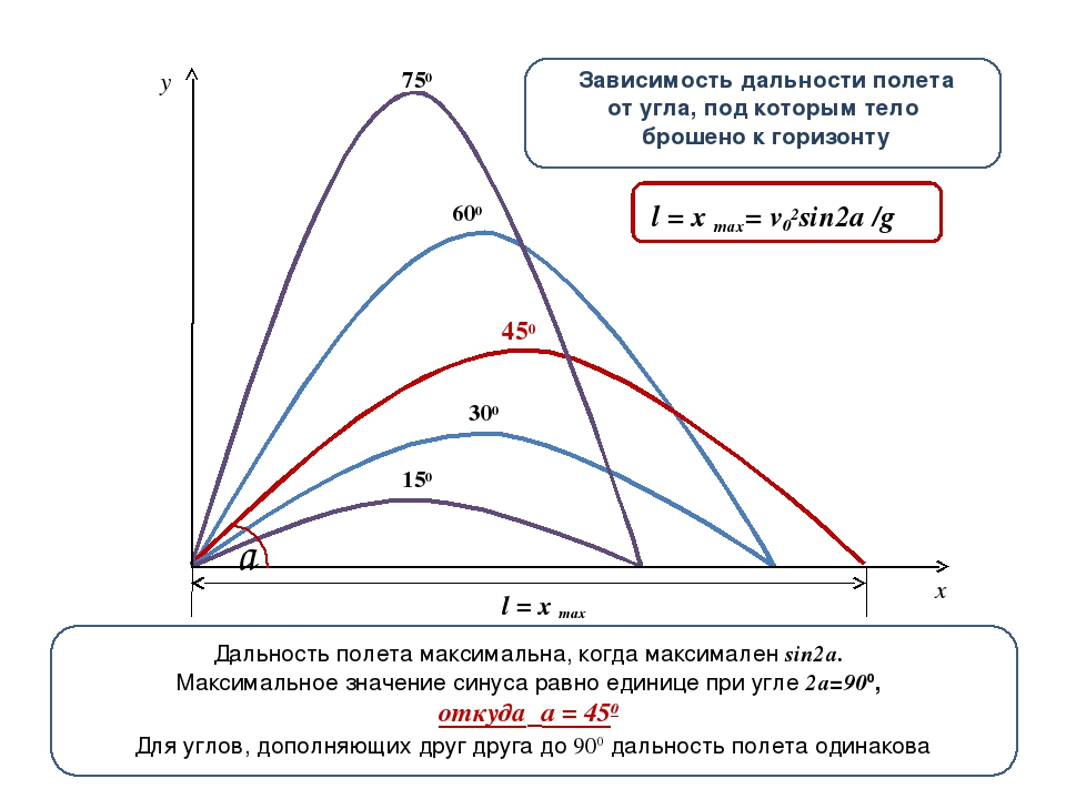 Задачи на баллистическое движение с решением 10 класс задачи по теории вероятности с решениями