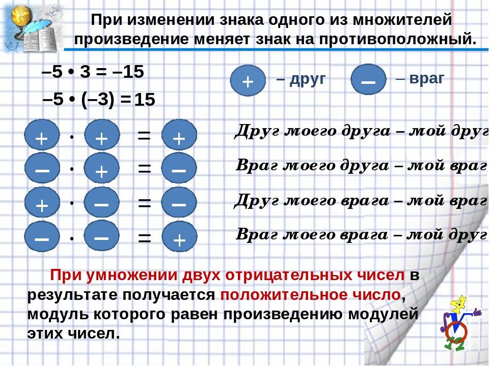 Сложение умножение чисел отрицательных класс 6 и шпаргалка положительных презентация