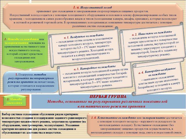 Презентация на тему Методы хранения товаров 82f923c3e0365