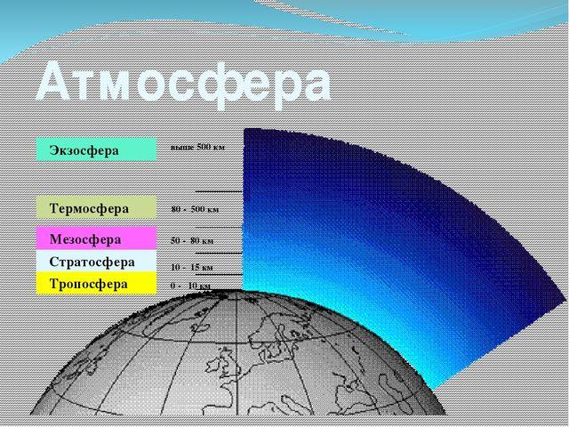 Атмосфера Тропосфера Стратосфера Мезосфера Термосфера Экзосфера выше 500 км 8...