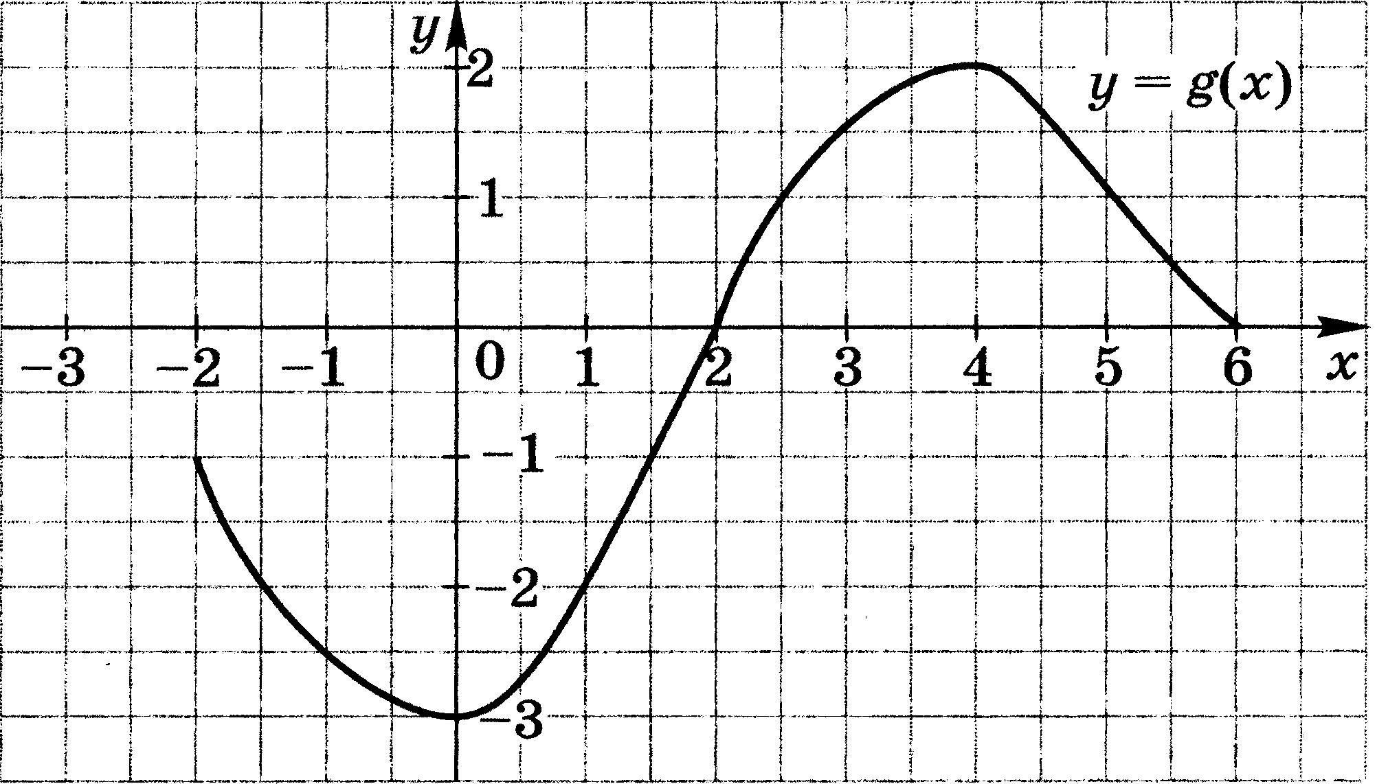Контрольная работа № по математике класс по теме Функция и ее   hello html m12550487 png