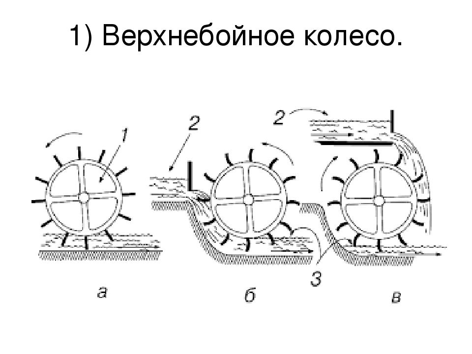 1) Верхнебойное колесо.