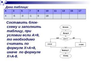 Дана таблица: Составить блок-схему и заполнить таблицу, при условии если А>9,