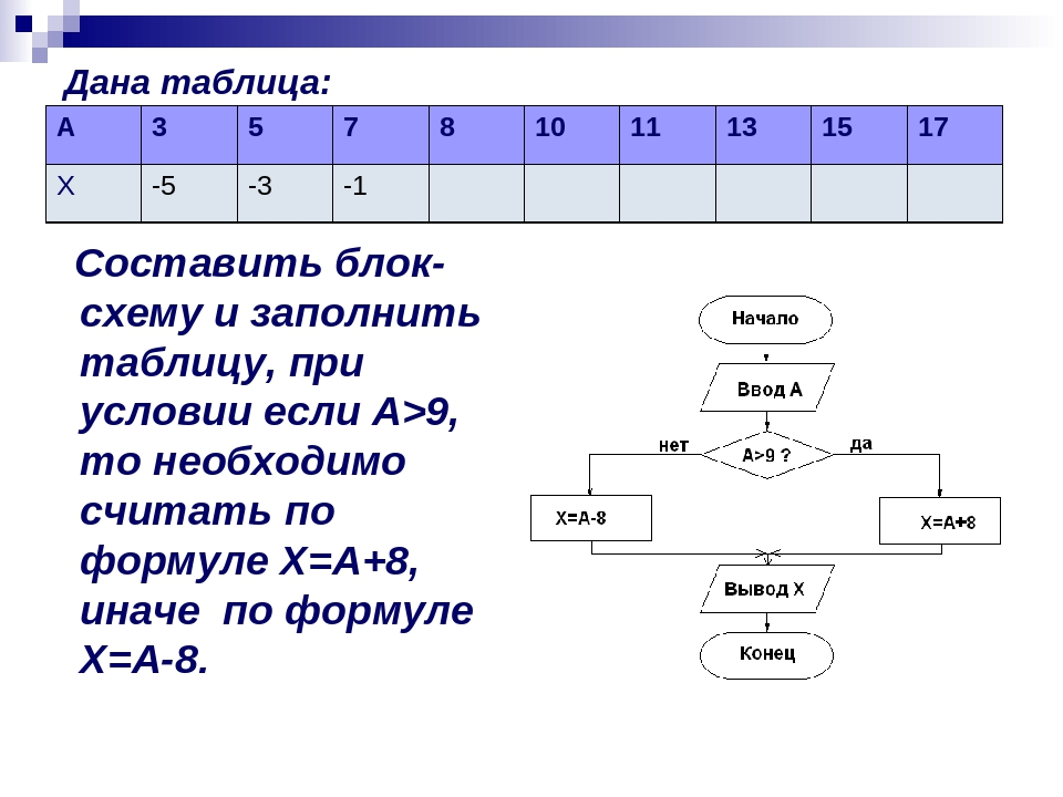 Дана таблица: Составить блок-схему и заполнить таблицу, при условии если А>9,...