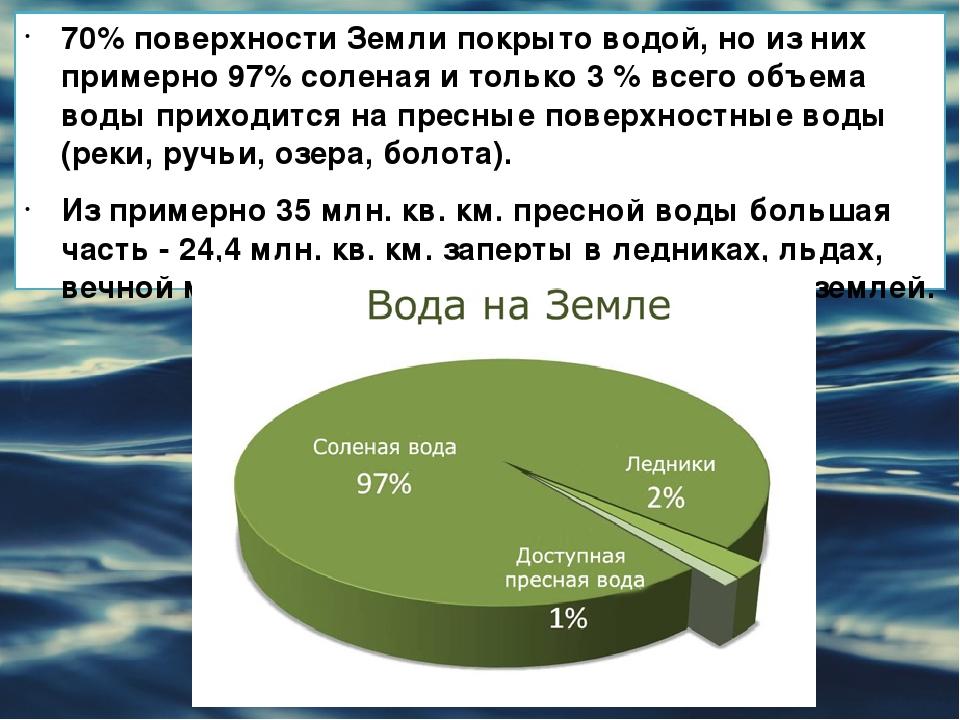 70% поверхности Земли покрыто водой, но из них примерно 97% соленая и только...