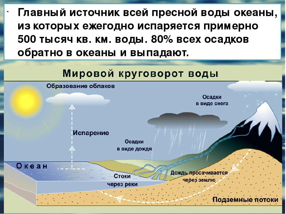 Главный источник всей пресной воды океаны, из которых ежегодно испаряется при...