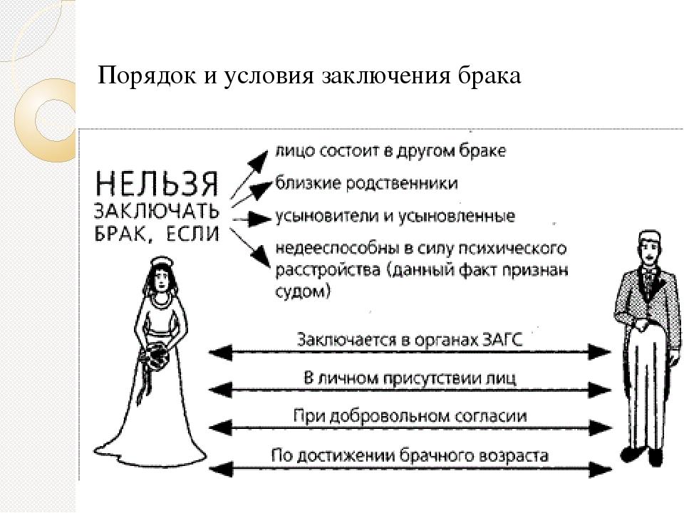 Картинки брак и его заключения