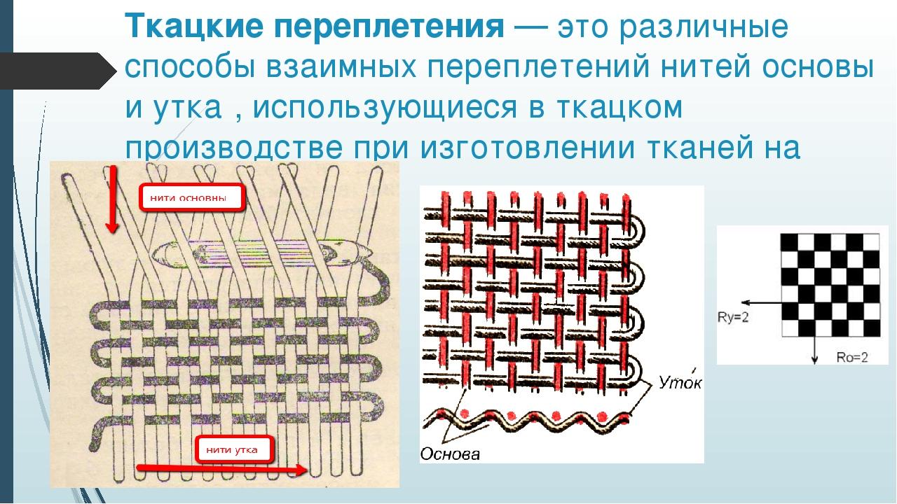 Виды переплетения нитей в ткани картинки