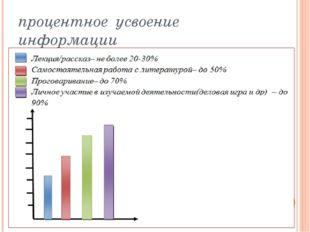 процентное усвоение информации