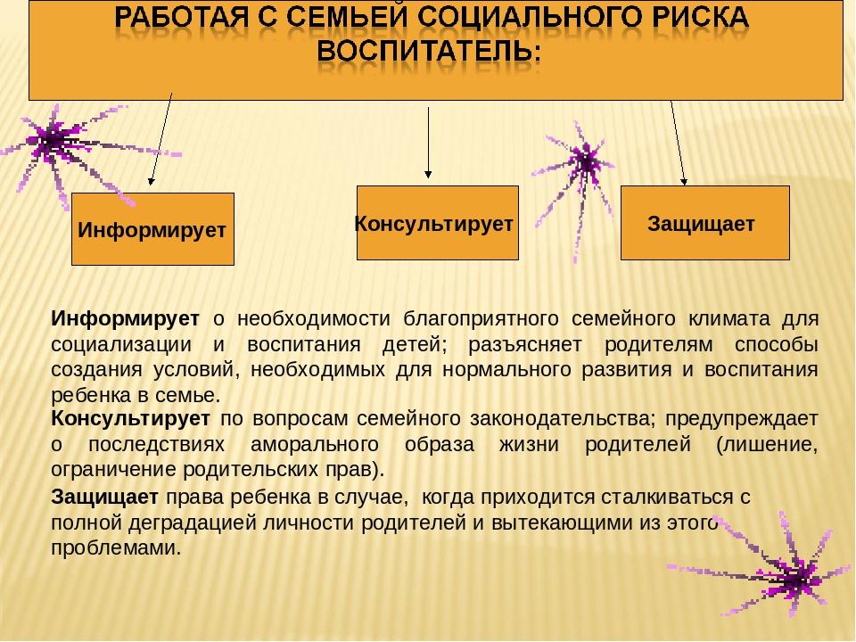 Информирует Консультирует Защищает Информирует о необходимости благоприятного...