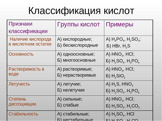 Онлайн тестирование по химии по теме кислоты и основания игровые автоматы играть бесплатно и без регист