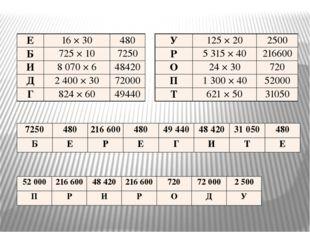 Е 16 × 30 480 Б 725 × 10 7250 И 8 070 × 6 48420 Д 2400 × 30 72000 Г 824 × 60