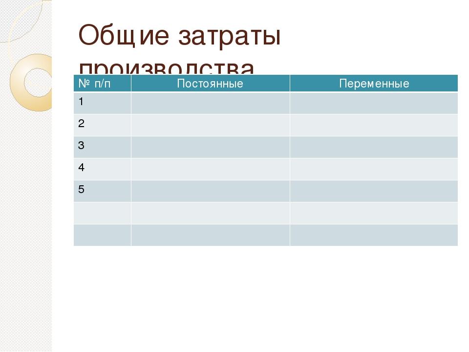 Общие затраты производства №п/п Постоянные Переменные 1 2 3 4 5