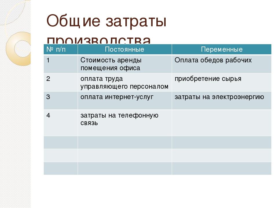 Общие затраты производства №п/п Постоянные Переменные 1 Стоимость аренды поме...