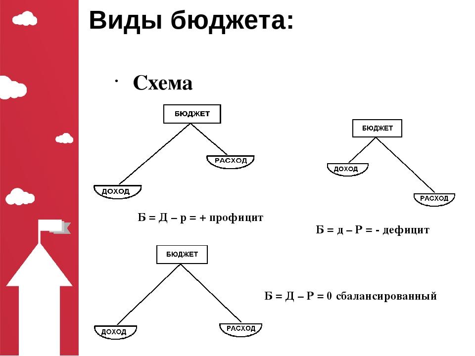 Виды бюджета: Схема Б = Д – р = + профицит Б = д – Р = - дефицит Б = Д – Р =...