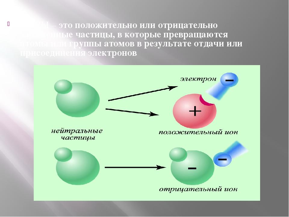 ИОНЫ – это положительно или отрицательно заряженные частицы, в которые превра...