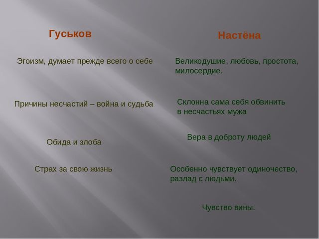 Гуськов Настёна Эгоизм, думает прежде всего о себе Великодушие, любовь, прост...