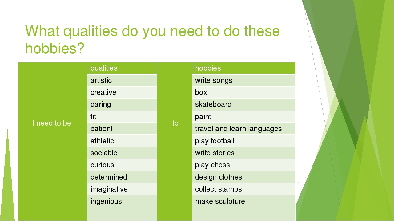 What qualities do you need to do these hobbies? I need to be qualities to hob...