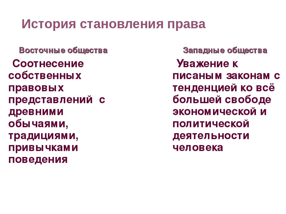 История становления права Восточные общества Соотнесение собственных правовых...